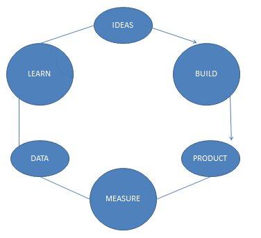 Lean Startup core principal Model