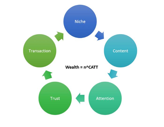 Wealth Generation through CATT equation taught in Digital Deepak Internship program