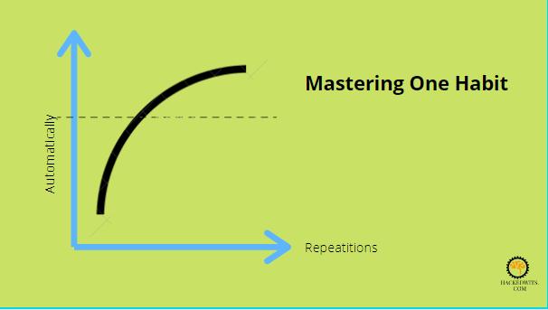 Mastering One Habit